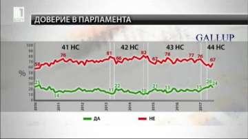 Галъп: Недоверието към работата на парламента расте през юли