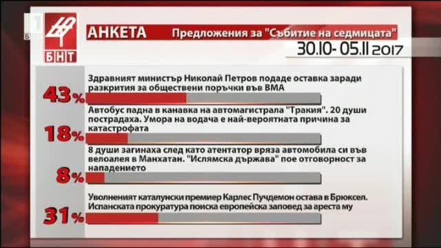 Оставката на здравния министър Николай Петров избрахте за събитие на