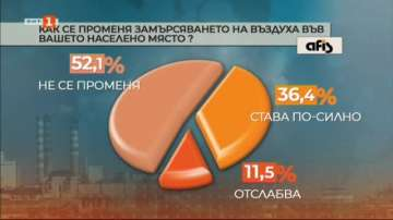 Според 56% от българите по-ниска цена на тока ще спре замърсяването на въздуха