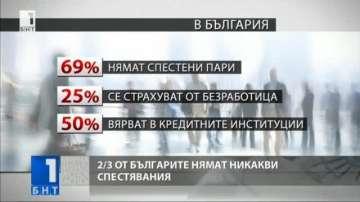 Две трети от българите нямат никакви спестявания