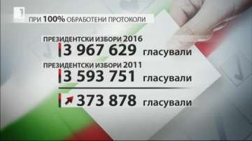 На какво се дължи избирателната активност на президентския вот
