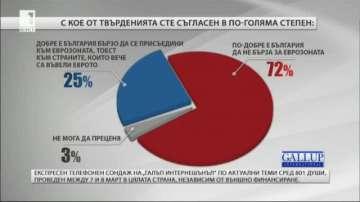 Галъп: Повечето българи реагират срещу идеята за Европа на две скорости