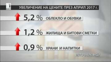 2,6% е годишната инфлация към края на април