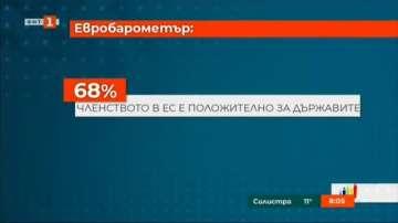 68% от европейците оценяват положително членството в ЕС