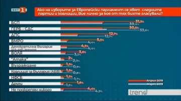 Какви са електоралните нагласи преди началото на кампанията за евроизборите?