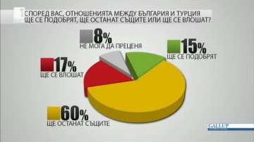 60% от българите не очакват промяна в отношенията между България и Турция