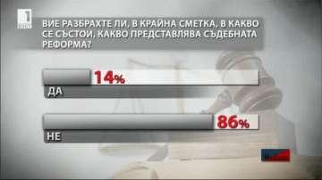 86% от българите не знаят какво представлява съдебната реформа