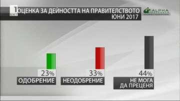 23% одобрение за коалиционното правителство на Борисов с патриотите