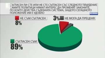 Българите поставят знак на равенство между думите политика и корупция