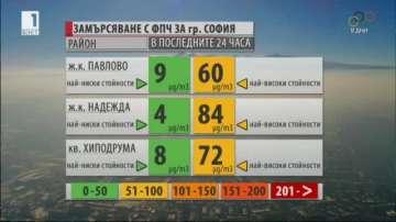 Чист беше въздухът в София през целия ден