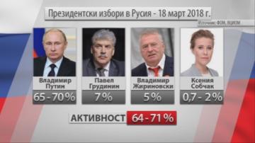 Сдържана реакция на Запада към победата на Путин