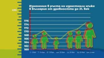 Антрополог: Българите са с най-нисък среден ръст в Европа