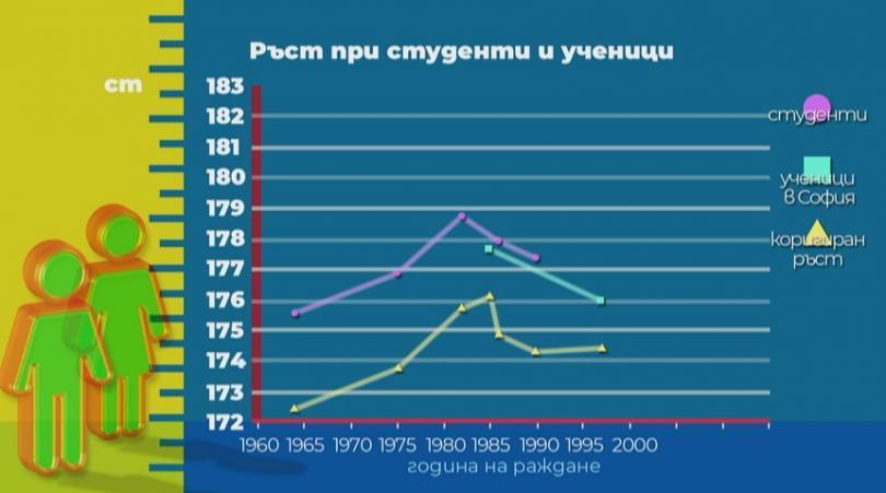 снимка 1 Антрополог: Българите са с най-нисък среден ръст в Европа