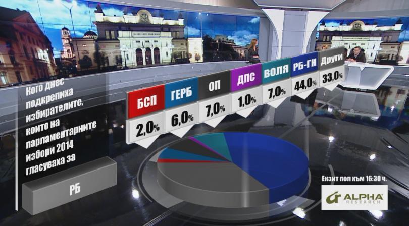 снимка 3 Кого подкрепиха днес избирателите според Алфа Рисърч