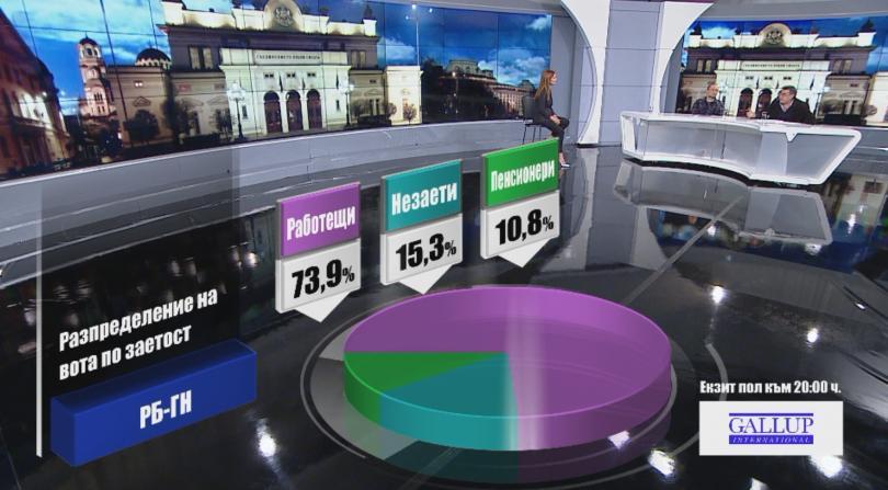 снимка 5 Разпределение на вота по заетост според екзит пол на Галъп към 20:00 часа