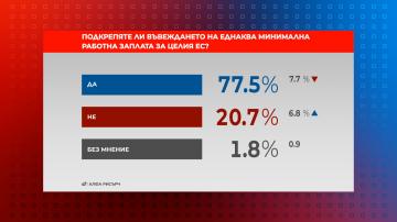 """В """"Референдум"""": 77,5% от българите са за еднаква минимална работна заплата за ЕС"""