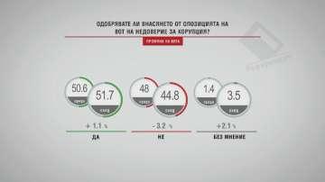 """В """"Референдум"""": Малко над половината анкетирани одобряват вота на недоверие"""