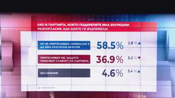 """В """"Референдум"""": За 58,5% от българите вътрешнопартийните разногласия са нормални"""