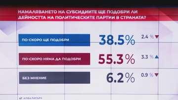 """В """"Референдум"""": За 62% от българите партийните субсидии трябва да са под 11 лв."""
