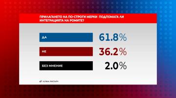 """В """"Референдум"""": Според 61,8% строгите мерки помагат за интегрирането на ромите"""