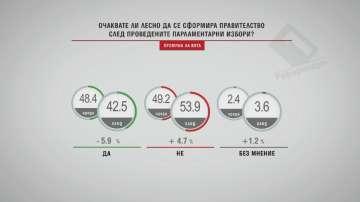 В Референдум: Над 50 % смятат, че ще е трудно да се сформира правителство