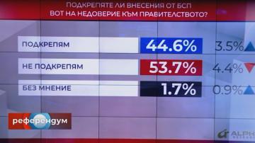 Референдум: Над 53% от хората не подкрепят внесения вот на недоверие