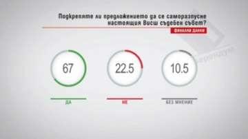 Над 60 % искат разпускане на ВСС