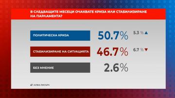 Референдум: Криза или стабилност ни очаква през следващите месеци в НС