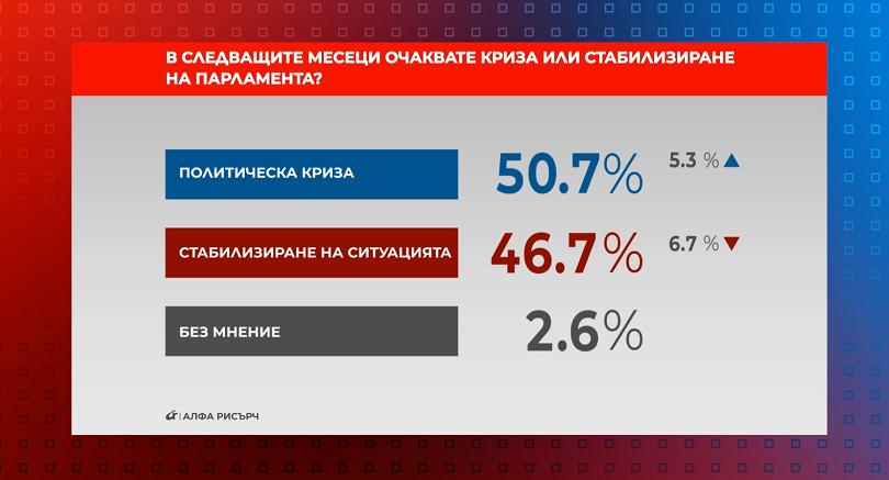 референдум криза стабилност очаква следващите месеци