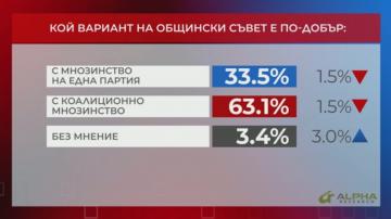 В Референдум: 63,1% са ЗА общински съвет с коалиционно мнозинство
