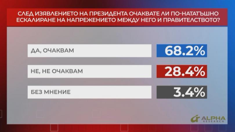 По-голяма част от българите очакват ескалиране на напрежението между президента