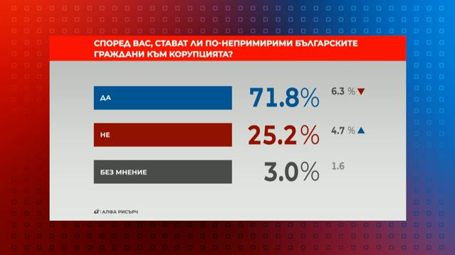 Снимка: Референдум: Стават ли българите по-непримирими към корупцията?