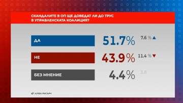 Референдум: 51.7% смятат, че ще има трус в коалицията след скандалите в ОП