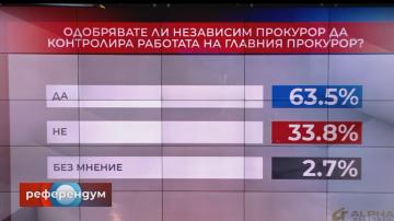 В Референдум: Над 63% одобряват независим прокурор да разследва главния
