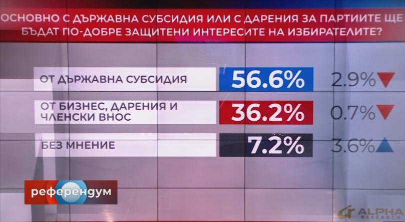 снимка 1 В Референдум: Над 63% одобряват независим прокурор да разследва главния
