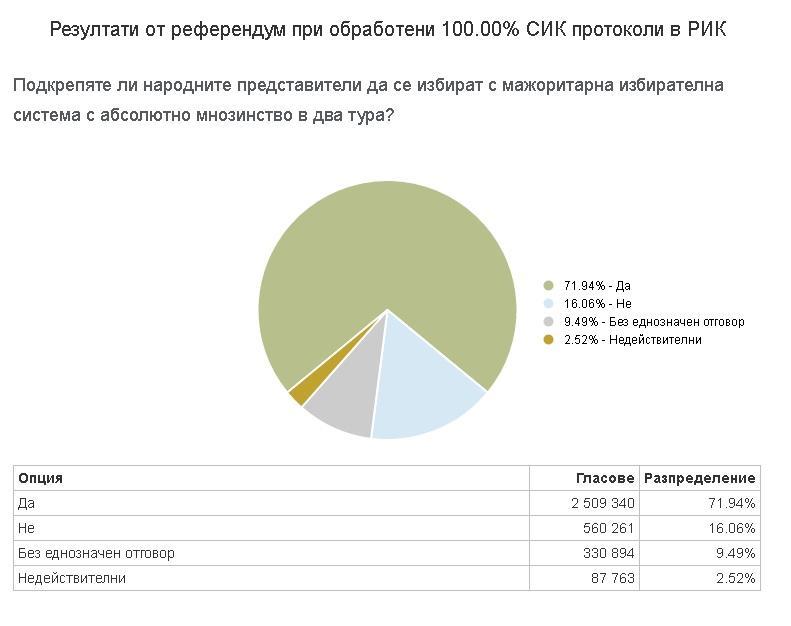 снимка 1 Малко над 13 000 гласа не стигат, за да стане референдумът задължителен
