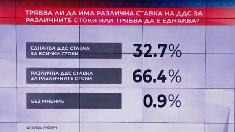 66.4% от участвалите в представително проучване на