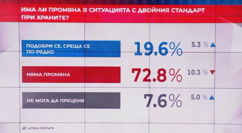 Според всеки пети (19,6%) ситуацията с двойния стандарт на храните