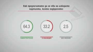 Над 60 % искат партията, която харесват, да се яви самостоятелно на изборите