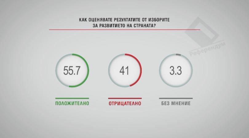В Референдум: 55 % оценяват резултатите след изборите като положителни