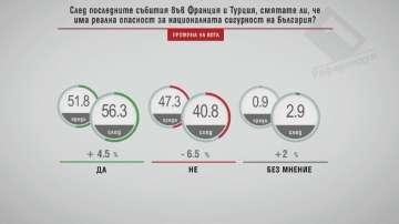 56% от българите смятат, че има реална опасност за националната ни сигурност