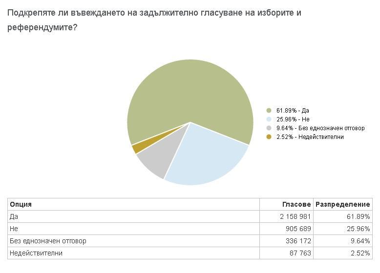 снимка 2 Малко над 13 000 гласа не стигат, за да стане референдумът задължителен
