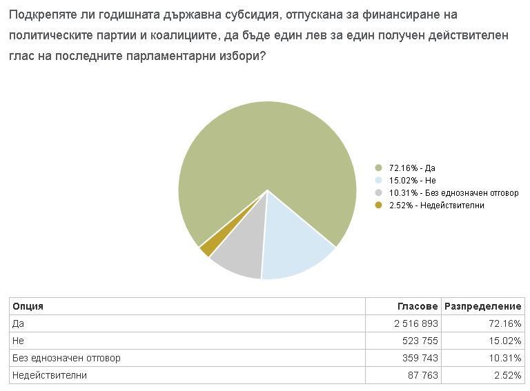 снимка 3 Малко над 13 000 гласа не стигат, за да стане референдумът задължителен