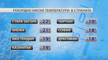 Рекордно ниски температури бяха измерени тази сутрин в страната