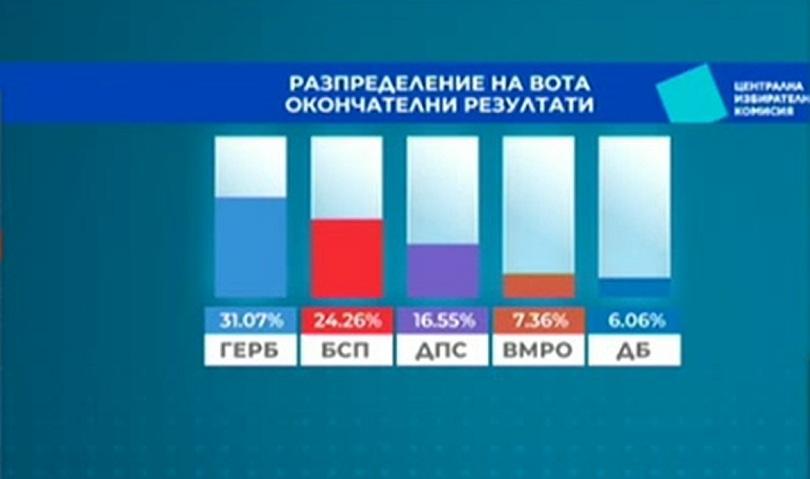 100% обработени протоколи: Избирателната активност у нас е била 33,27%