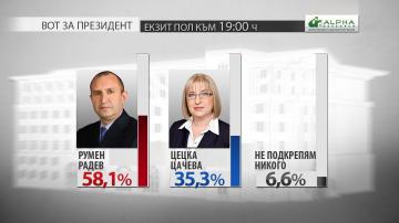 Румен Радев печели президентските избори! Вижте първите прогнозни резултати