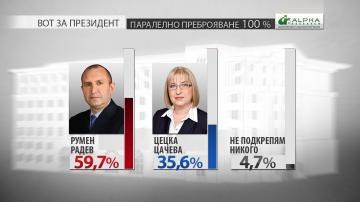 100% паралелно преброяване: Над 59% от избирателите са гласували за Румен Радев