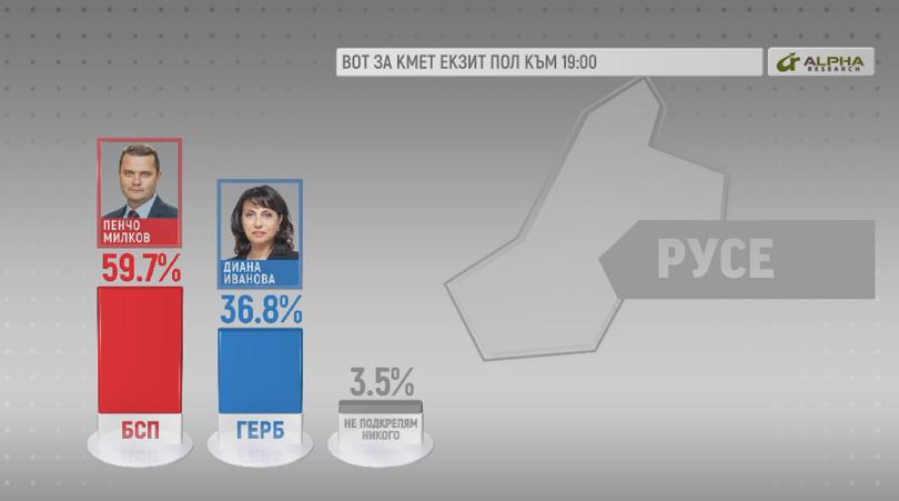 Пенчо Русев печели изборите за кмет на Русе с 59,7%,