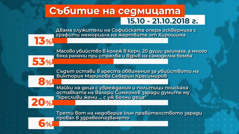 Масовото убийство в колеж в Керч е водещото събитие на