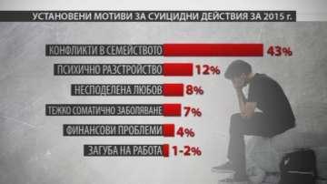 Всеки ден в България се извършват най-малко 8 опита за самоубийство